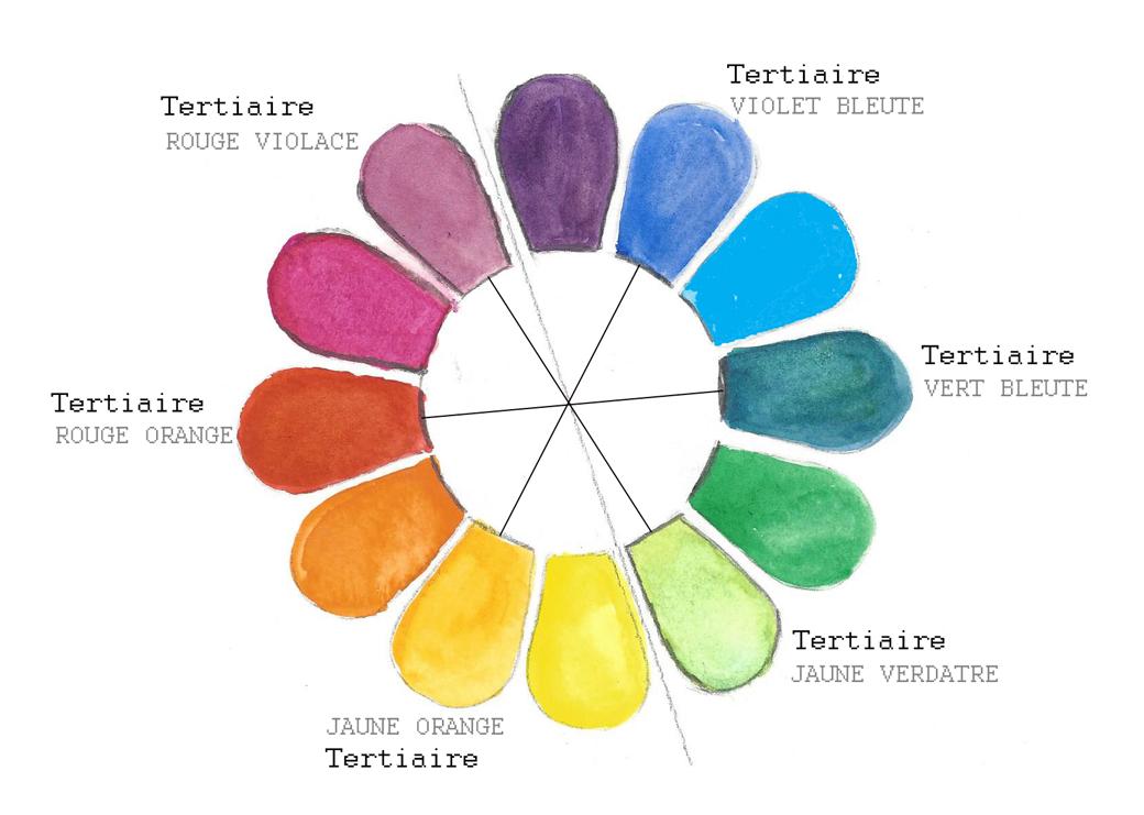 Savoir utiliser les couleurs compl mentaires en d coration - Couleurs opposees cercle chromatique ...