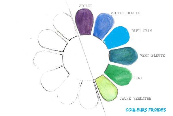 Jouer avec les couleurs chaudes et les couleurs froides en décoration
